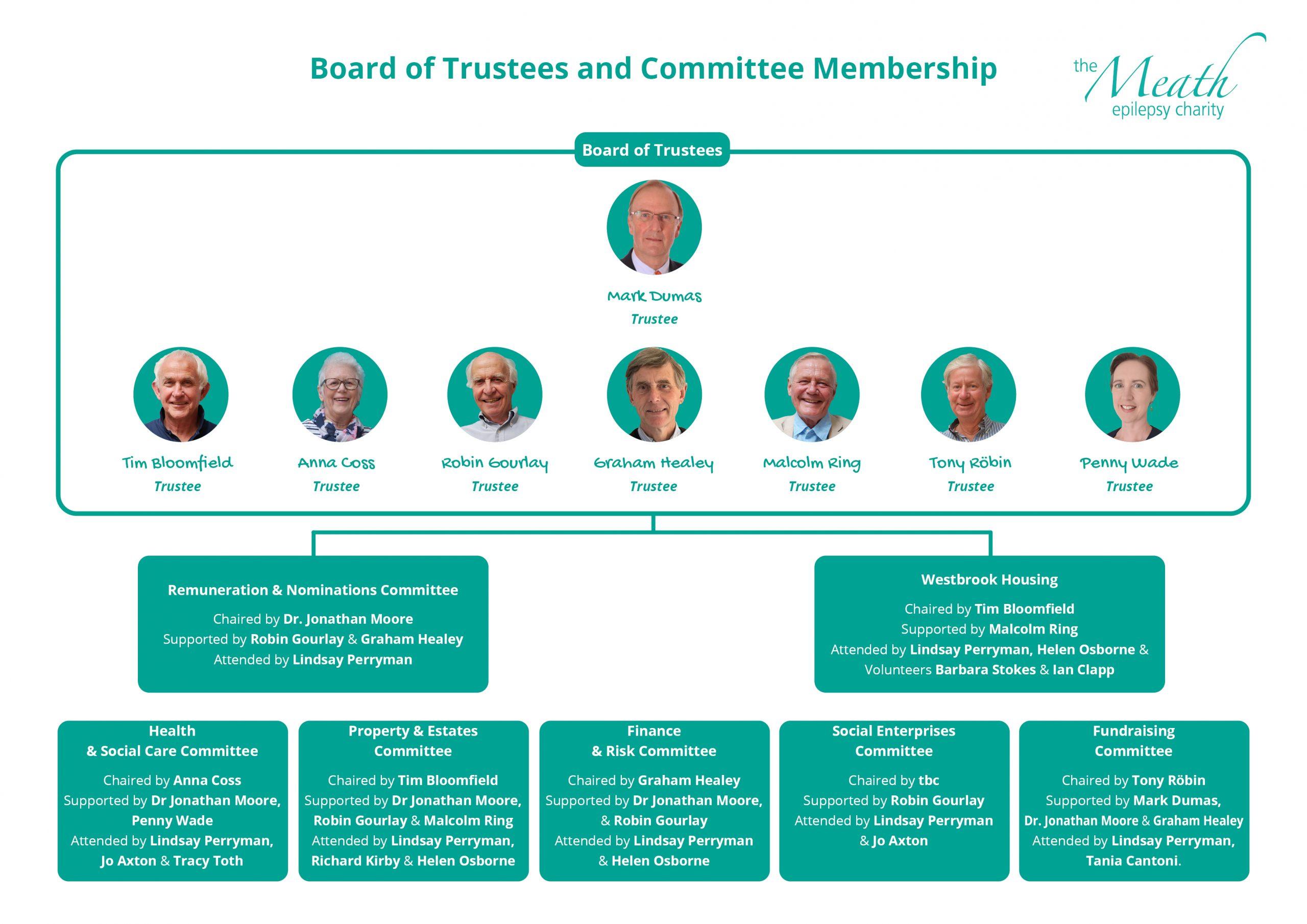 The Meath Board of Trustees Committee Organigram